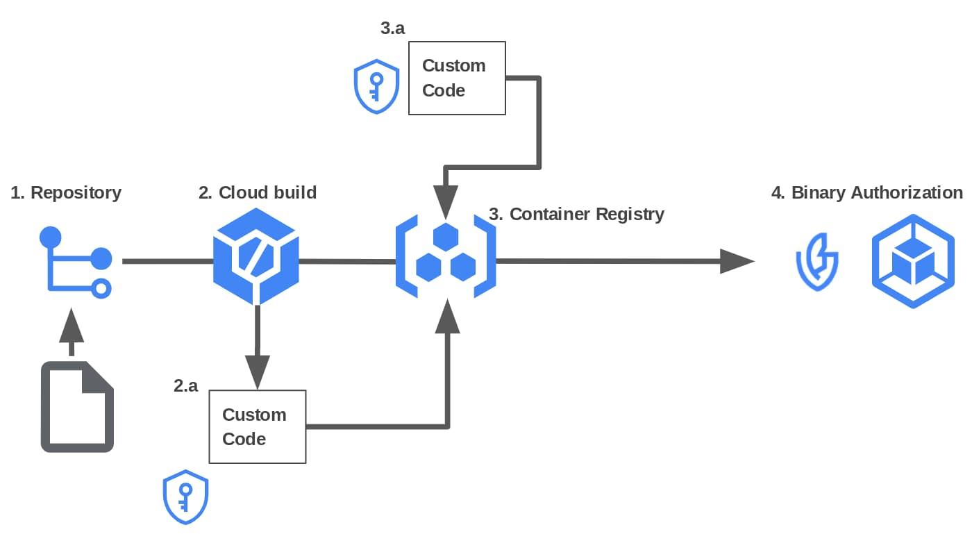 How Voucher simplifies a secure supply chain setup.jpg