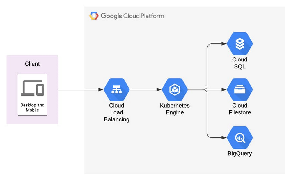 How does BigQuery fit in this picture.jpg