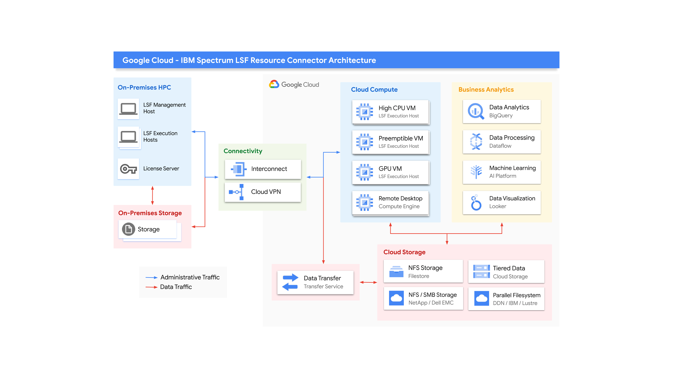 IBM LSF Google Cloud Architecture High Res
