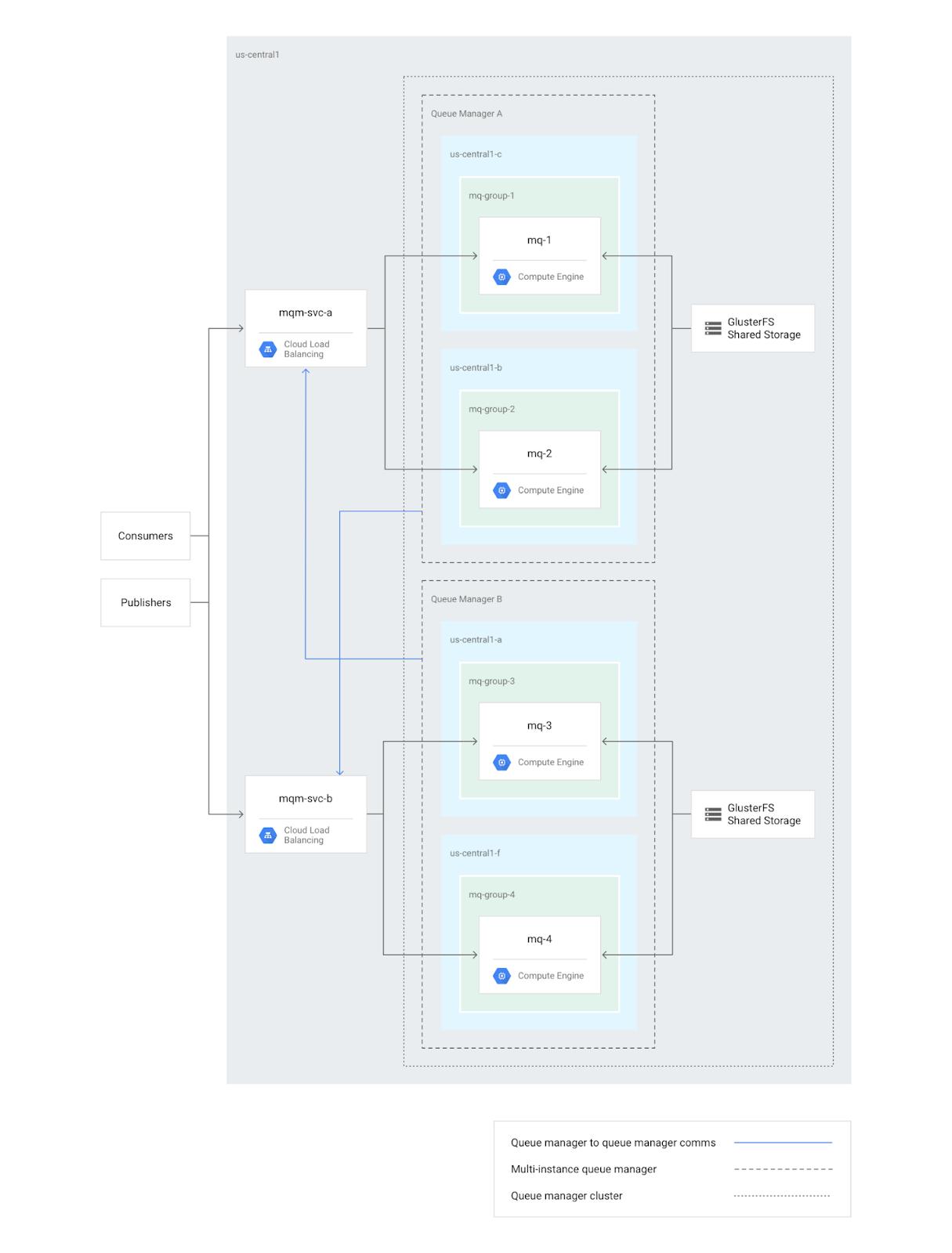 IBM_MQ_deployment_diagram.png