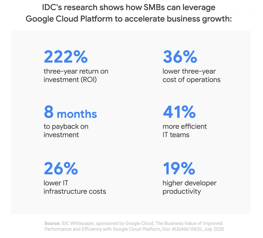 Idc Study Shows Google Cloud Platform Helps Smbs Accelerate Business Growth With 222 Roi Google News App