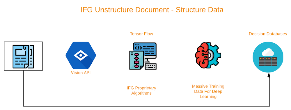 IFG unstructure document.png