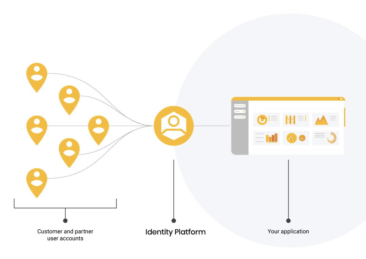 Identity Platform.png