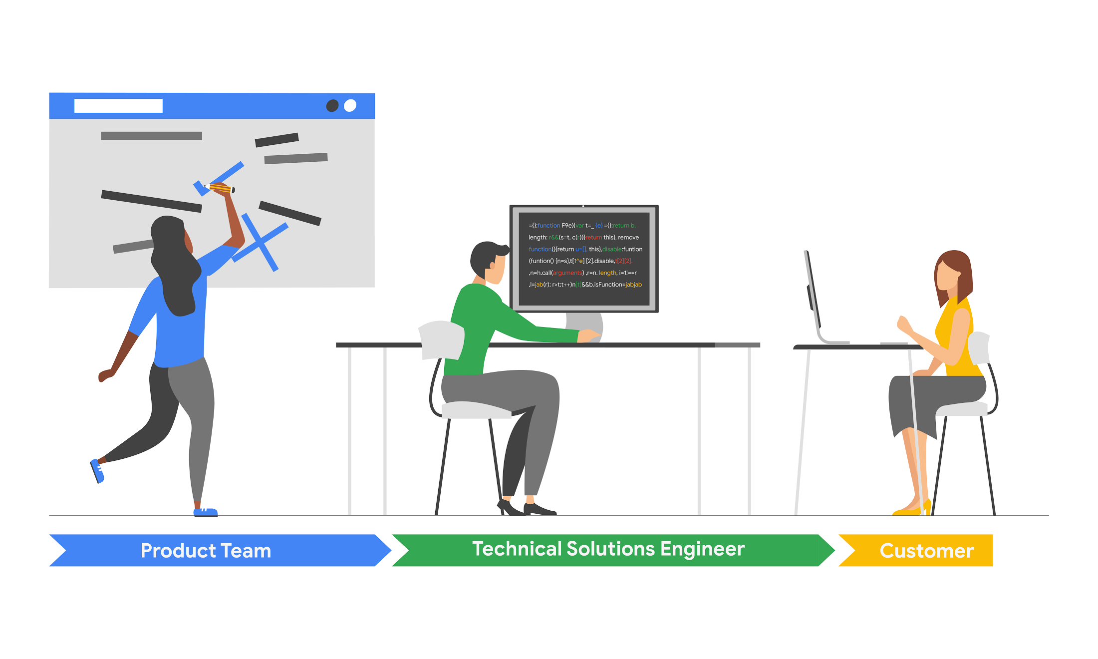 Developing supportability for a public cloud | Google Cloud Blog