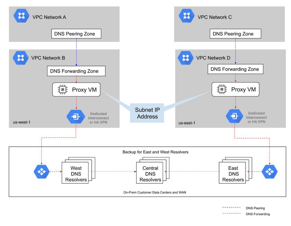 Insertion of Proxy VM For HA DNS Configuration.jpg