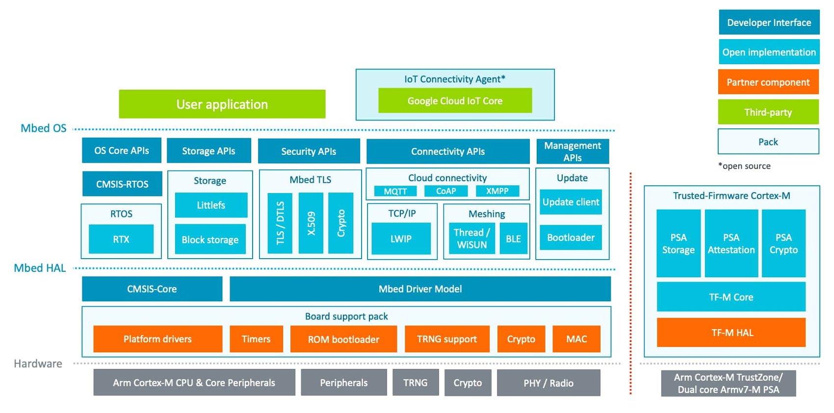 Integration architecture diagram.jpg