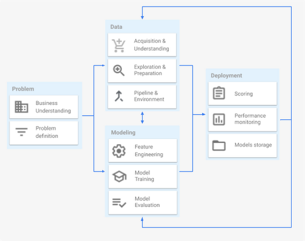 A machine learning project lifecycle mainly comprises four major stages, executed iteratively: