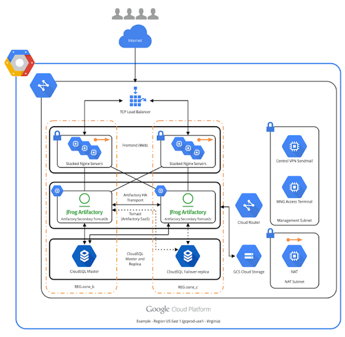 Deploying JFrog Artifactory SaaS on Google Cloud Platform | Google