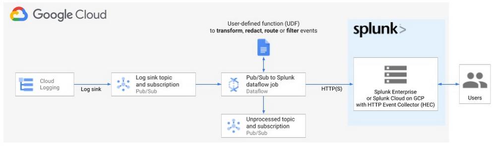 Logging export to Splunk - architecture diagram