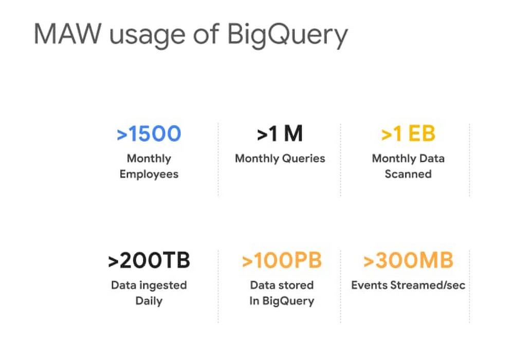 MAW usage of BQ.jpg