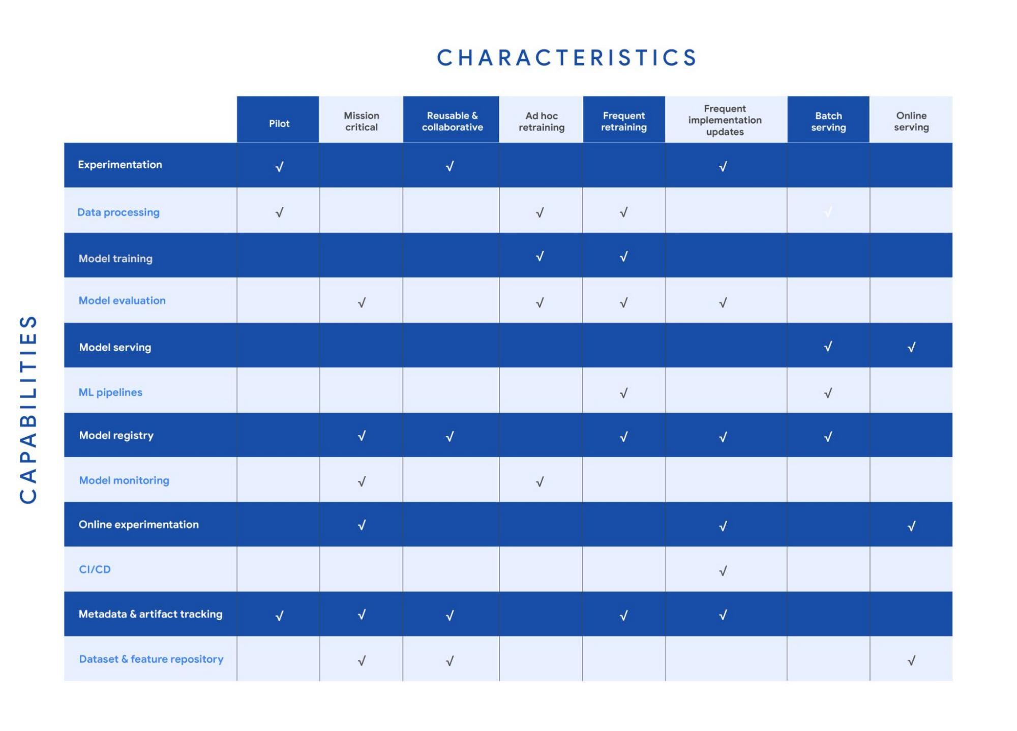 MLOps capabilities by use case characteristics.jpg