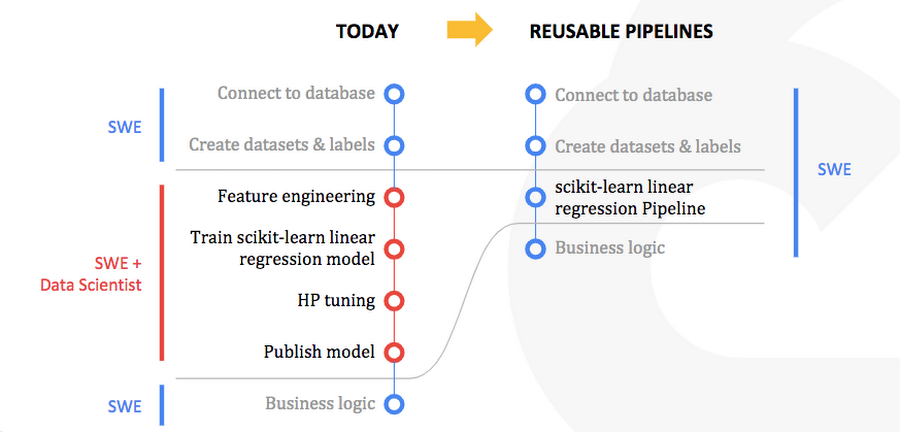 Google Introduces AI Hub and Kubeflow Pipelines for Easier ML Deployment