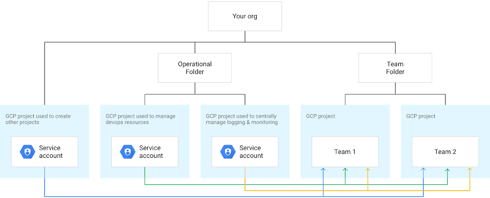 Managing service accounts used for operational and admin activities.png