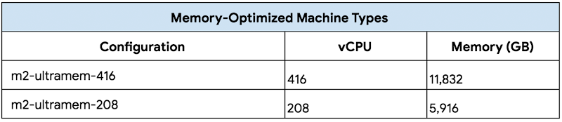 Memory-Optimized Machine Types.png