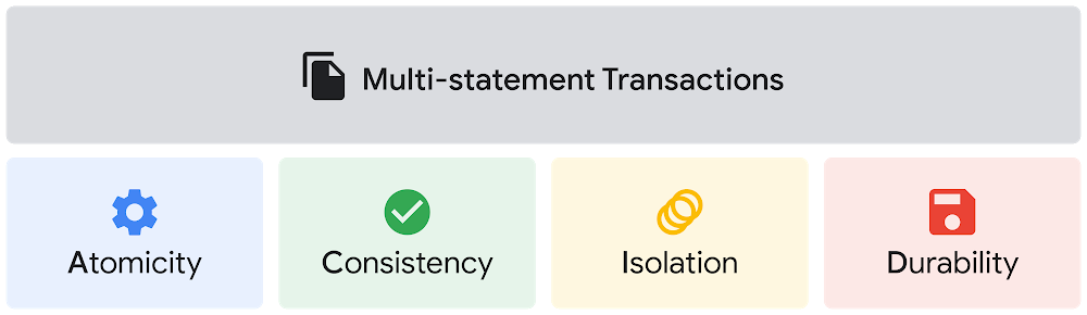 Multi-statement transactions for BigQuery