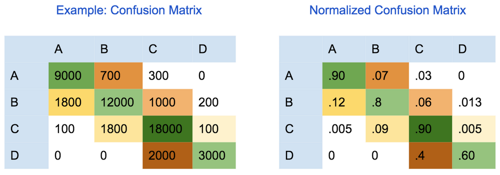 Metrics for multi-class classification.png