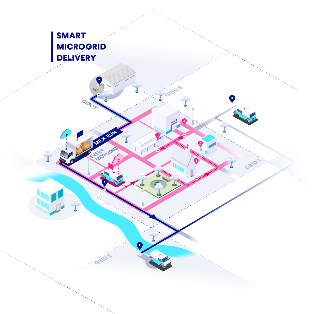 Parcel Shuttle Smart Microgrid
