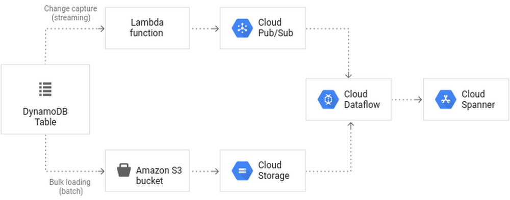 Migrating an existing database to GCP.png