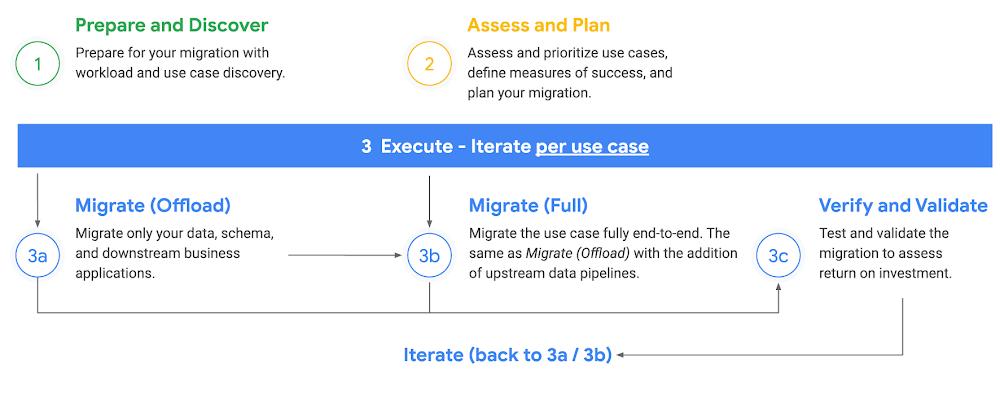 Migration Framework.png