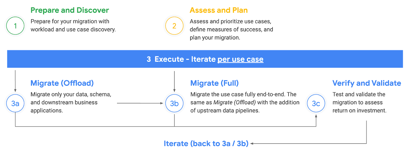 Migrating Teradata and other data warehouses to BigQuery | Google