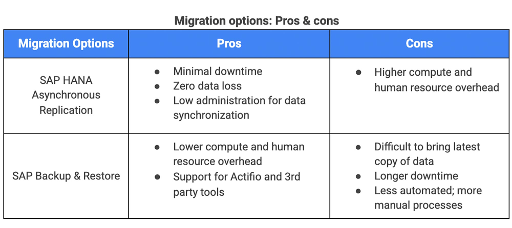 Migration options Pros and cons.jpg
