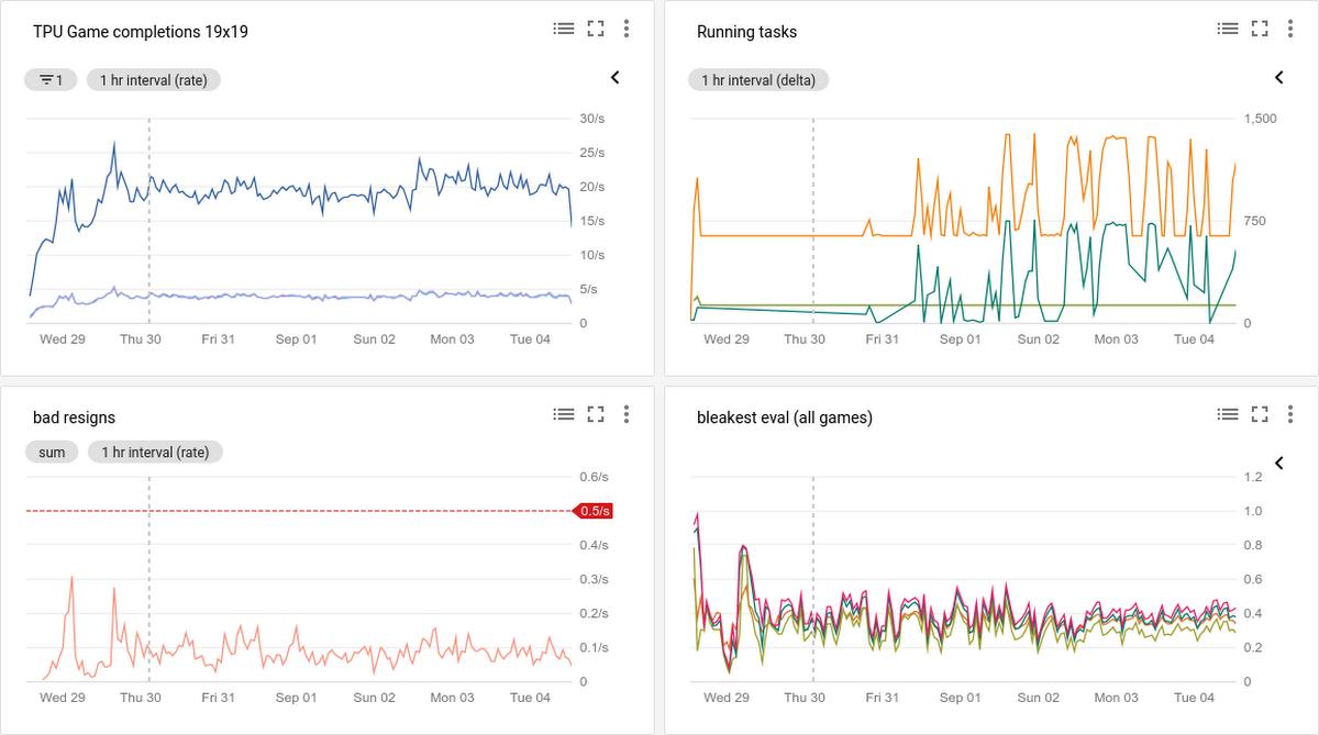 Minigo dashboard showing live training on hundreds of Cloud TPUs.png