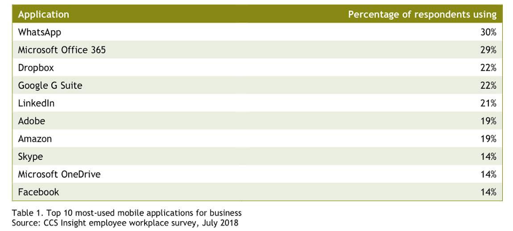 Most Used Mobile Apps at Work According to Employees.png