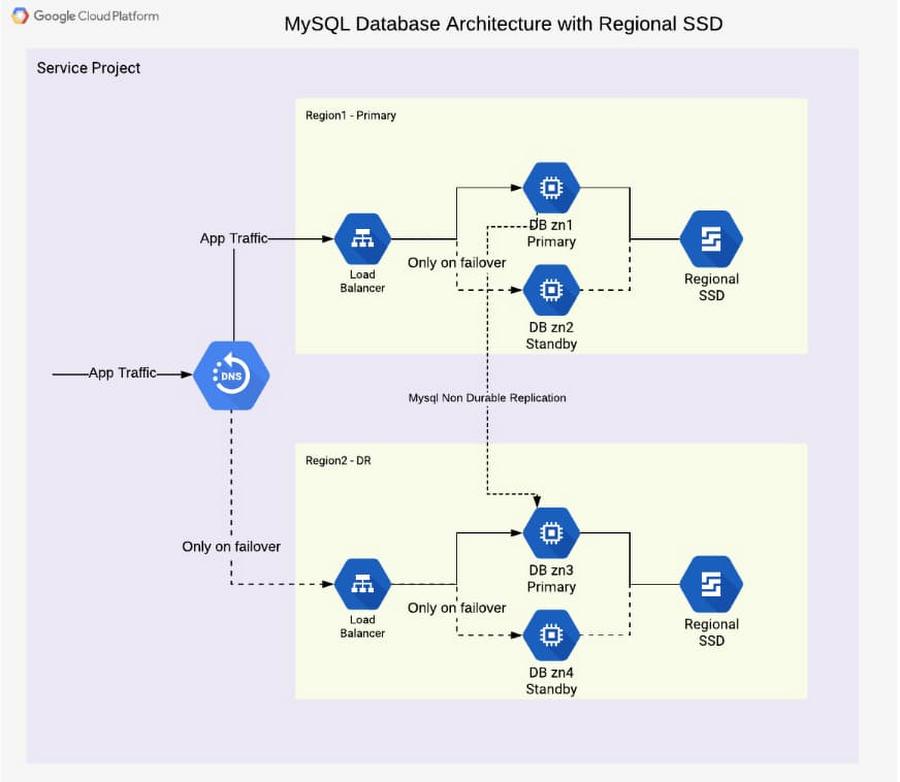 MySQL database architecture.jpg