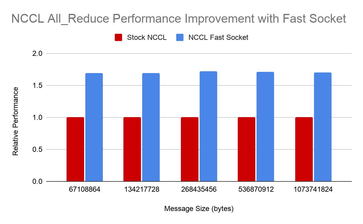 NCCL All_Reduce.jpg