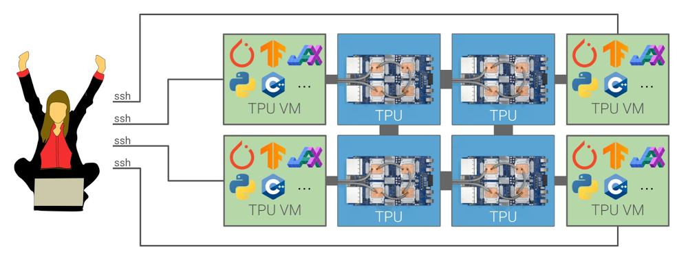 New Cloud TPU VM system architecture.jpg