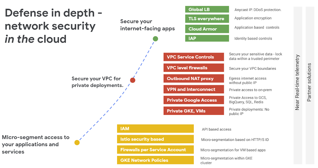 Google Cloud Networking In Depth Three Defense In Depth Principles For Securing Your Environment Google Cloud Blog