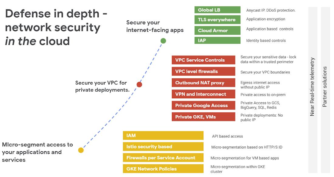 Google Cloud Networking In Depth Three Defense In Depth
