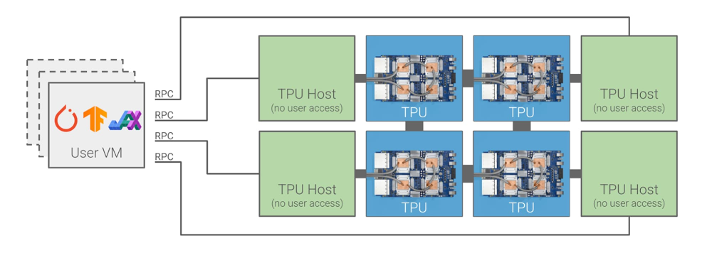 Previous network-attached Cloud TPU system architecture.jpg