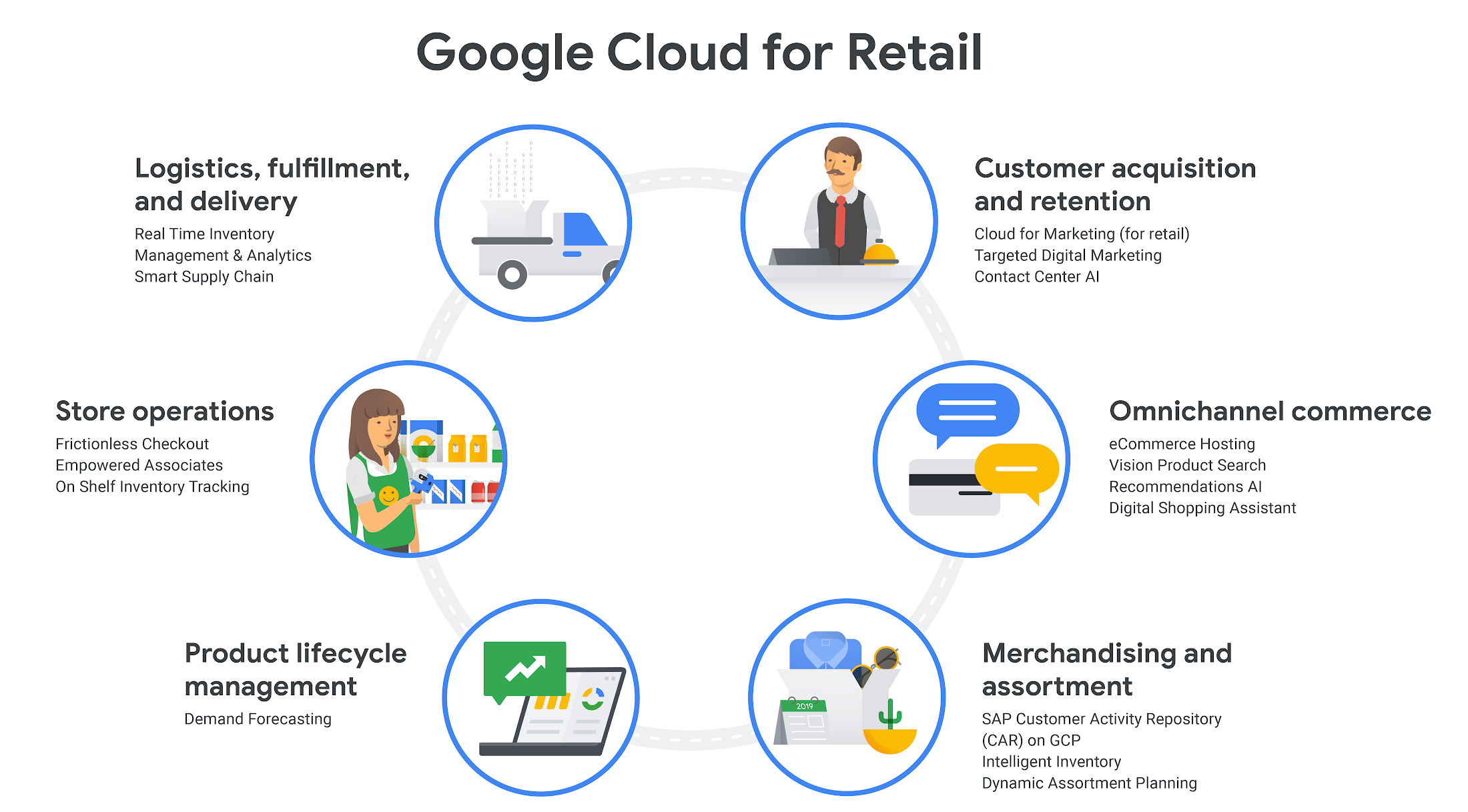Google Cloud for Retail: Helping retailers transform their