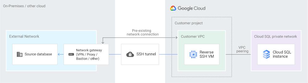 Reverse-SSH tunnel via cloud-hosted VM