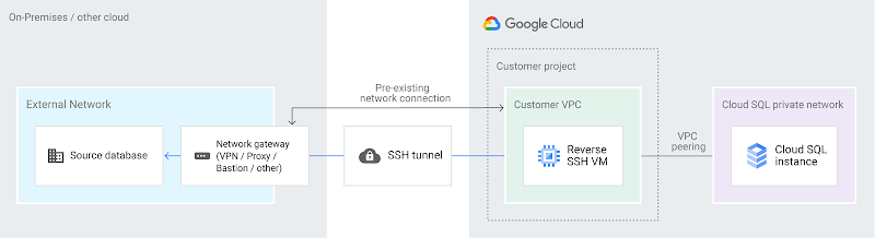 Reverse-SSH tunnel via cloud-hosted VM