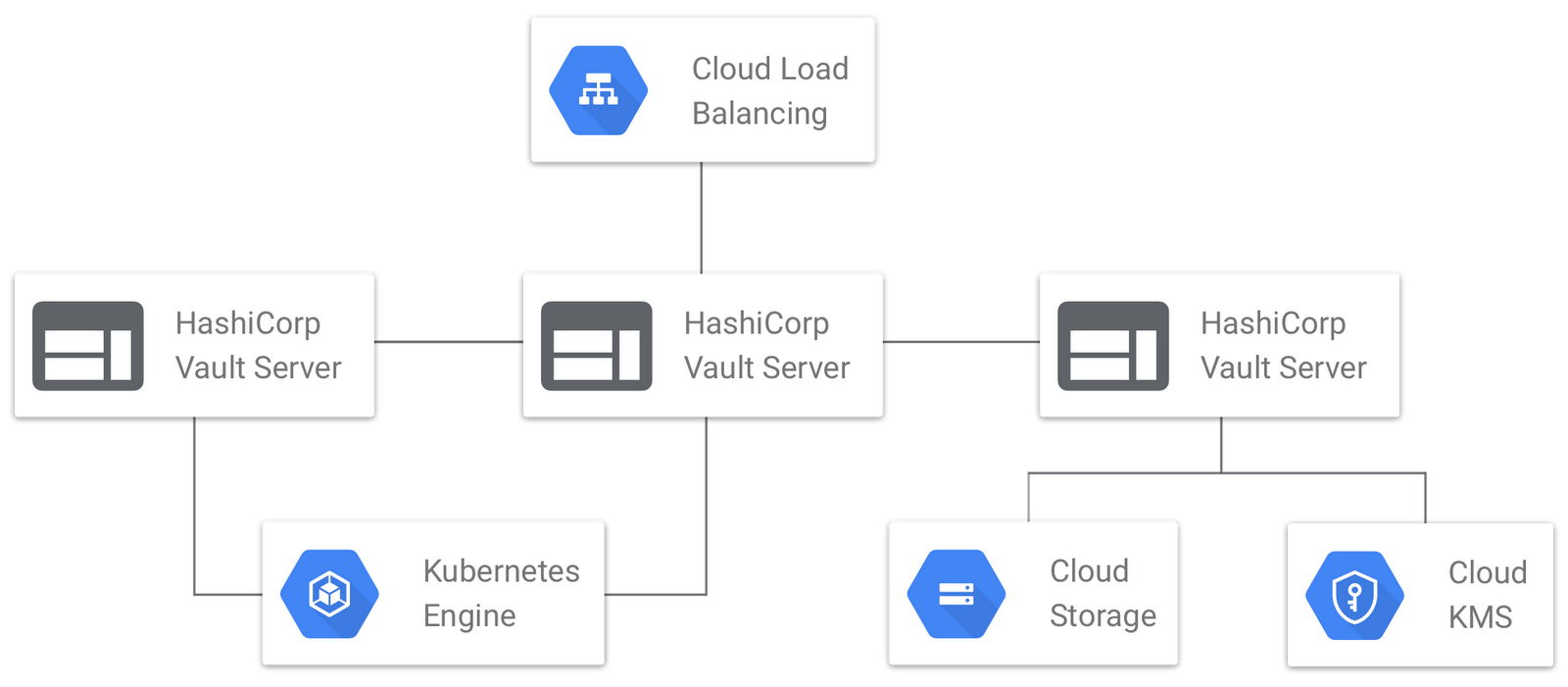 Exploring container security: running and connecting to