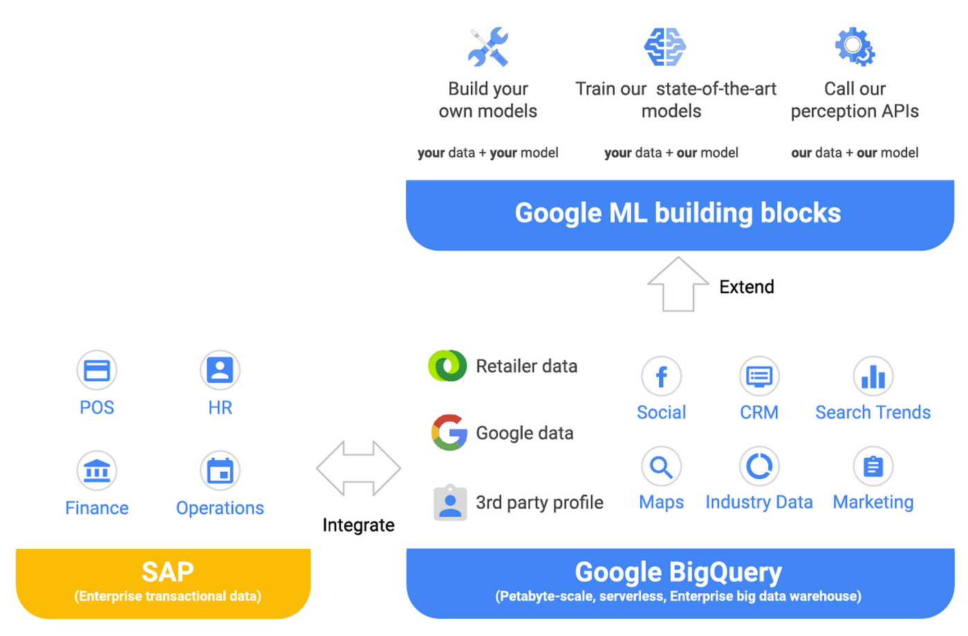 SAP and Google Data Integration.png