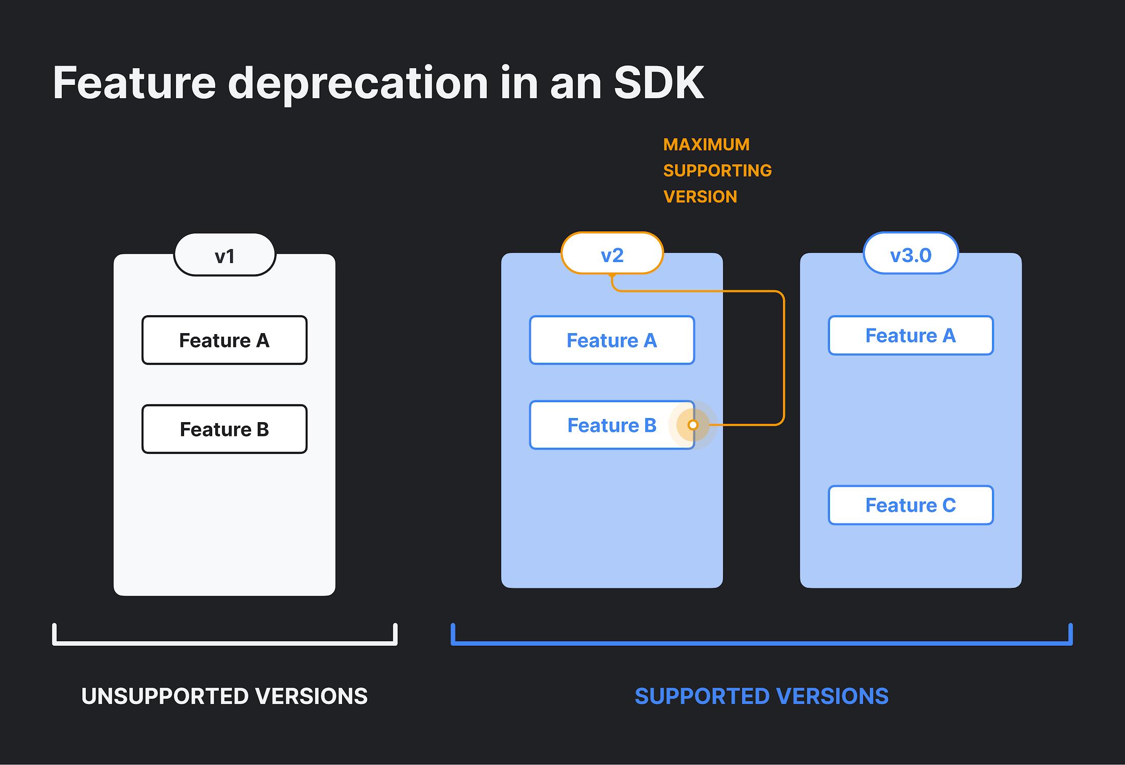SDK Feature Deprecation
