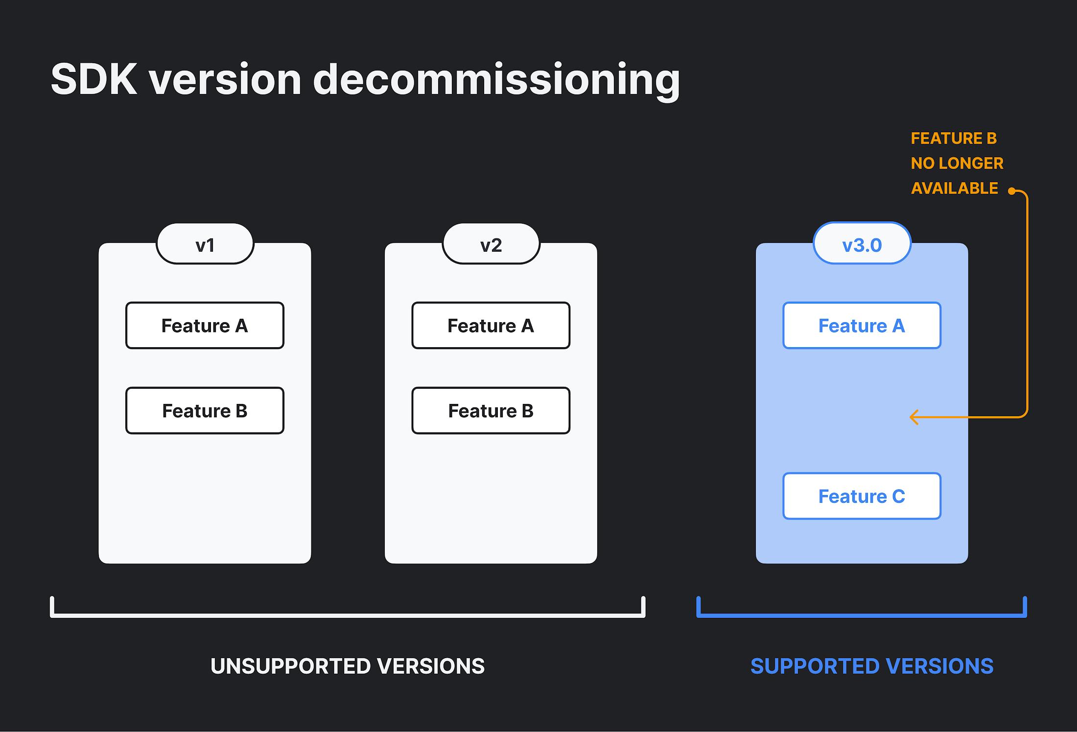 SDK Version Decommissioning