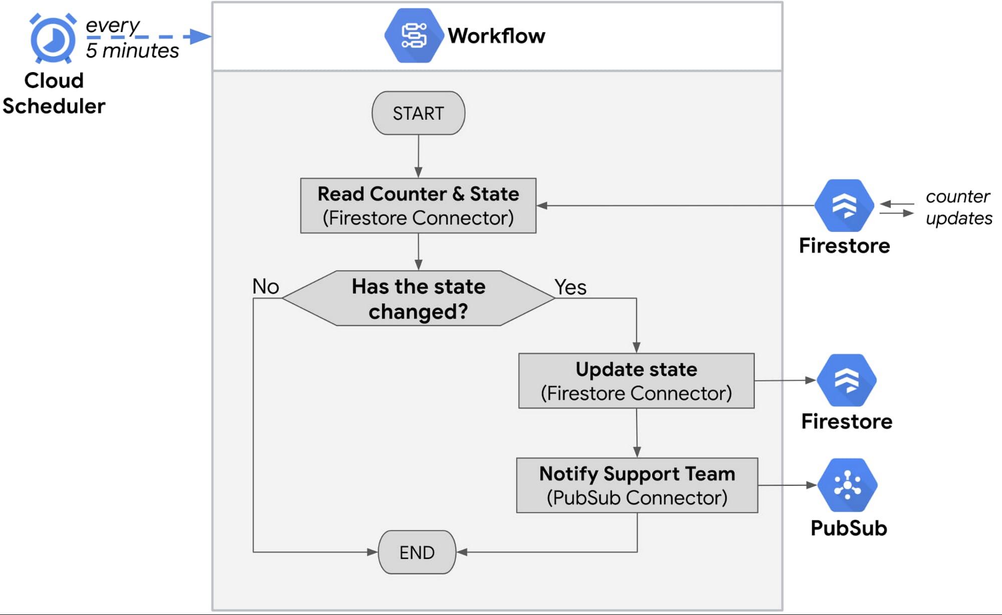 Scheduled workflows.jpg