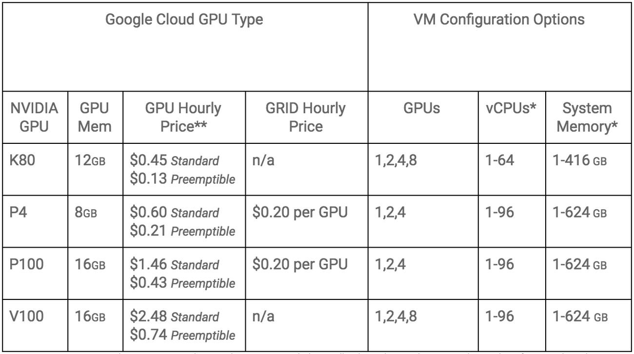 GPU Offering