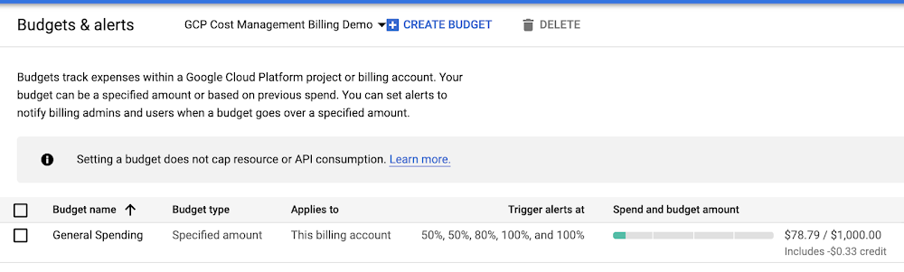 budgets and alerts