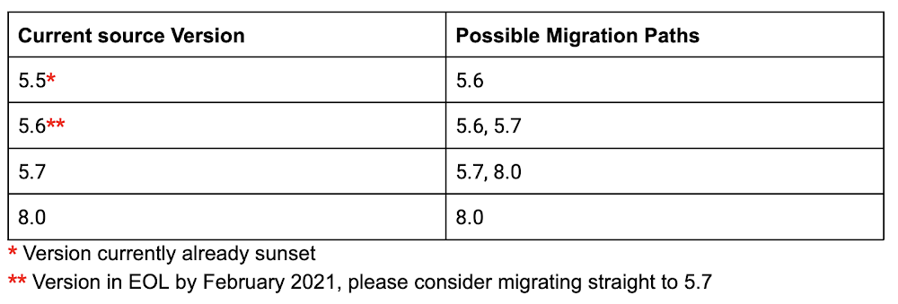 migration paths