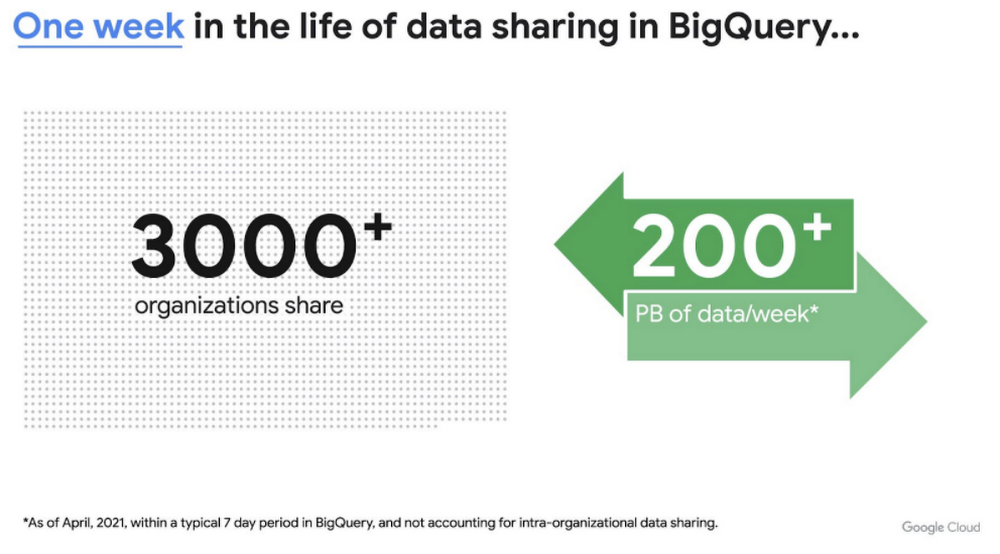 One week in the life of data sharing in BigQuery