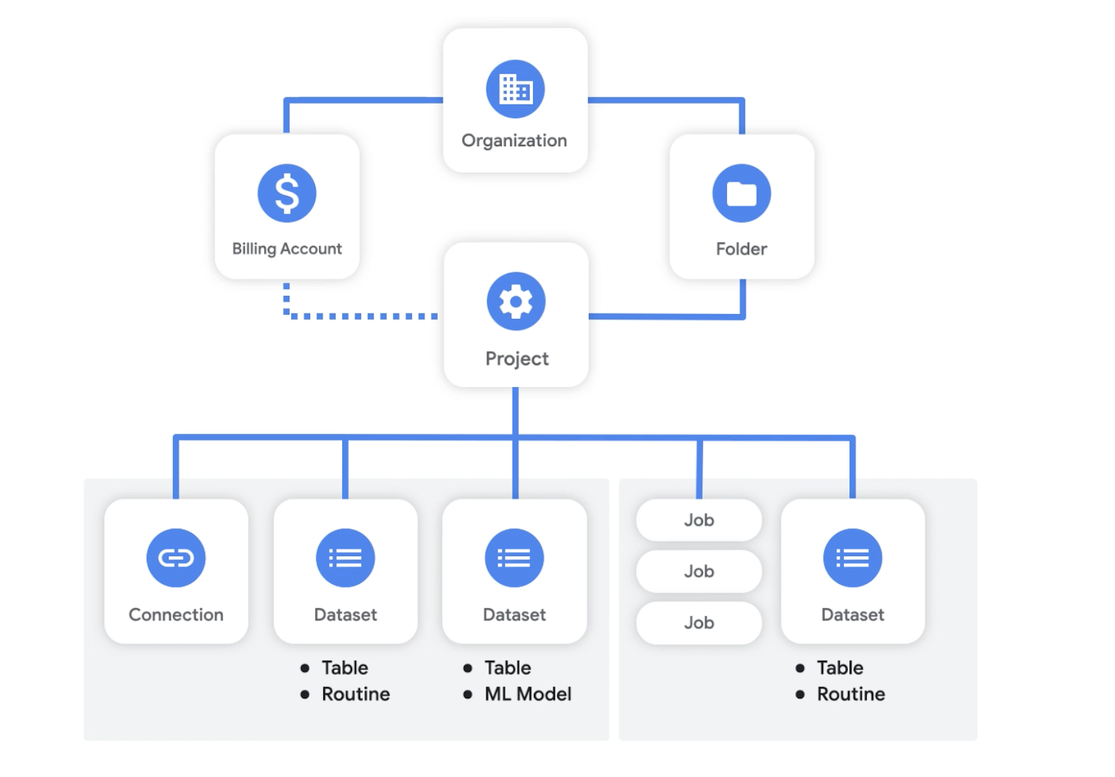 BigQuery Core Resource Model