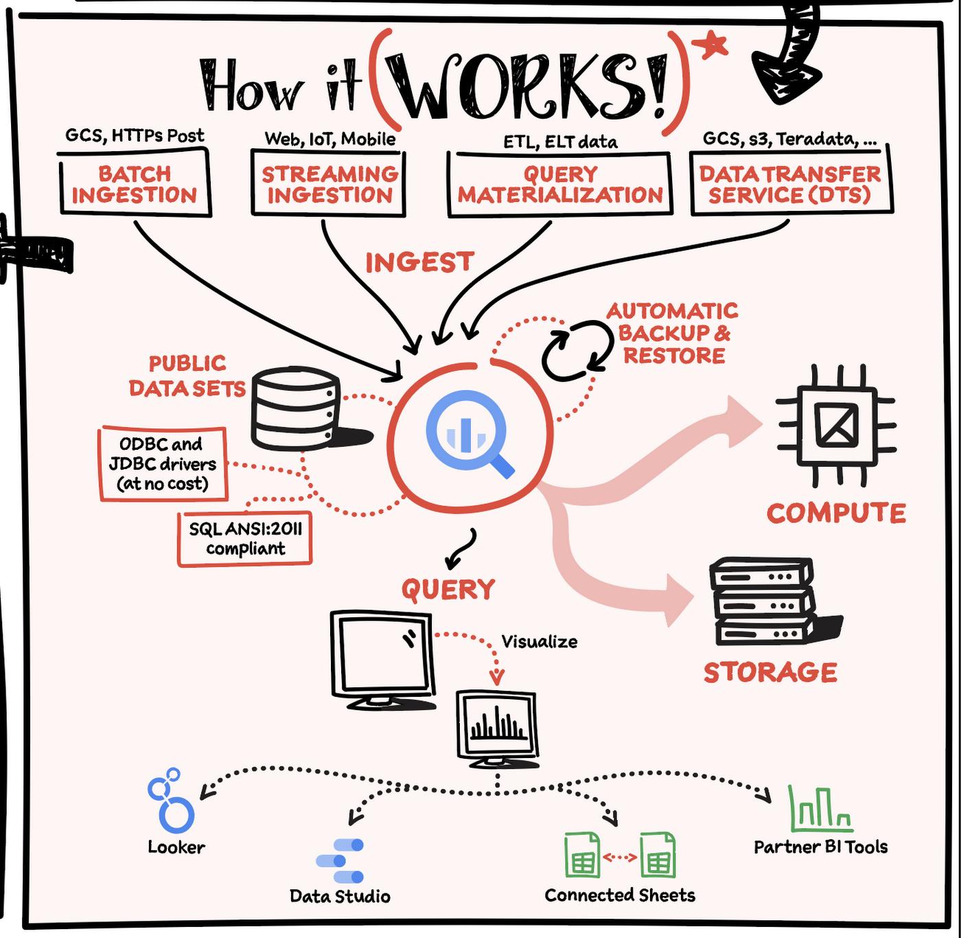 how it works BQ