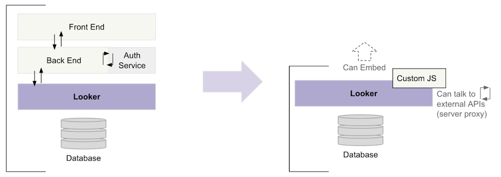 Looker_Extension_Framework