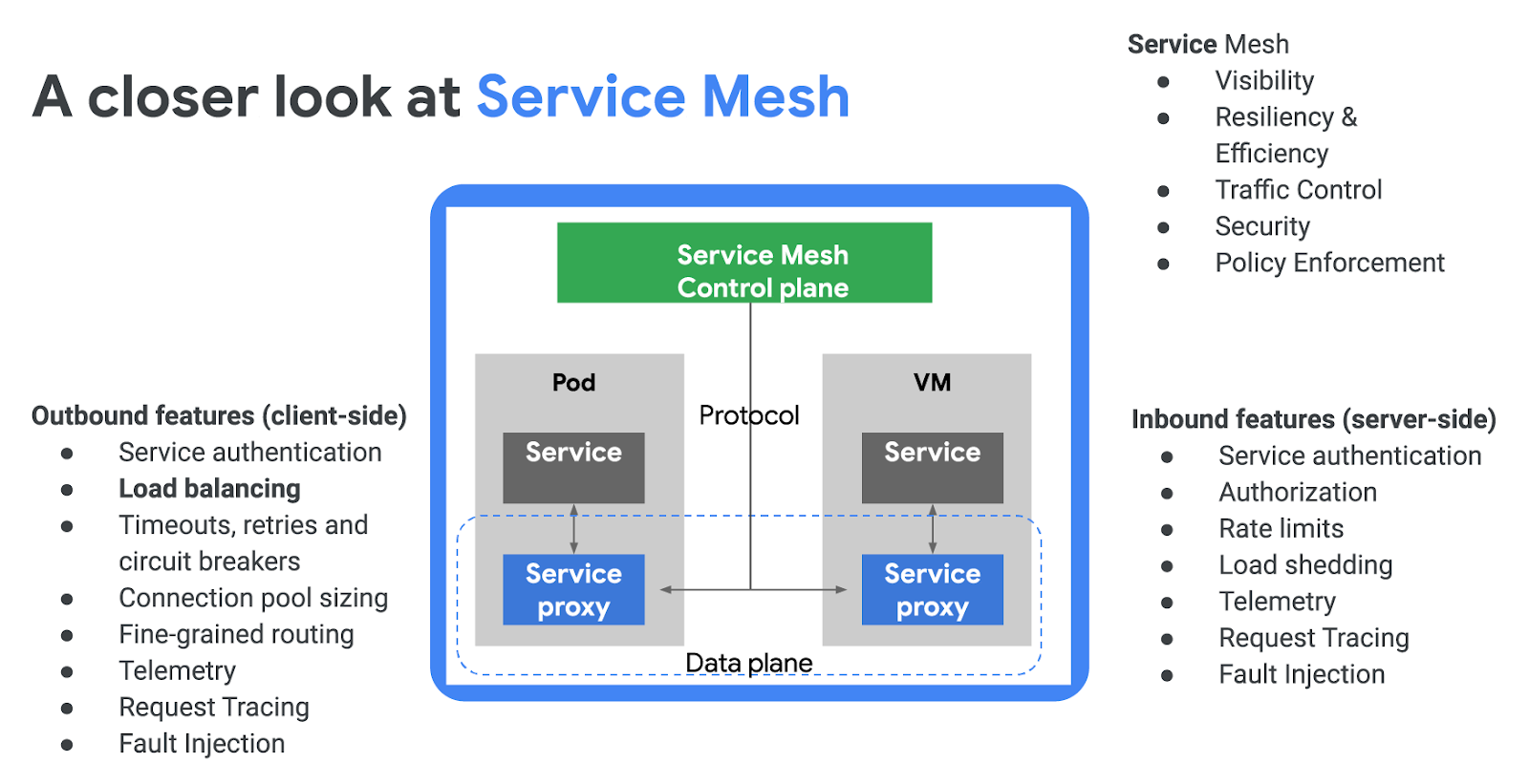 Google Cloud networking in depth: Cloud Load Balancing