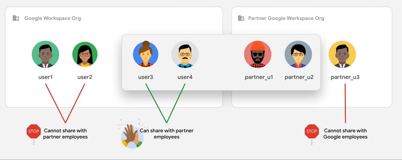 Set granular sharing rules.jpg